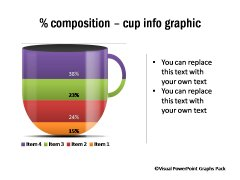 Percentage Composition of Coffee Cup