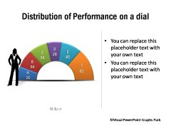 Dial Showing Distribution of Performance