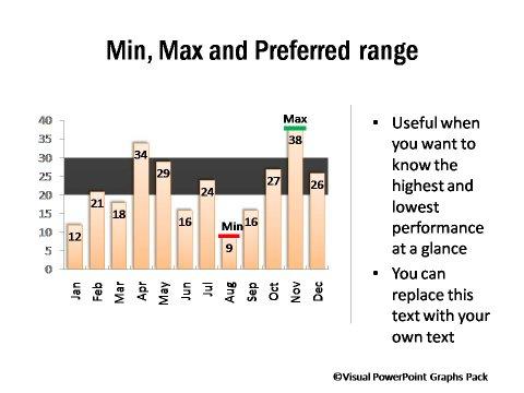 Graphs Showing Performance Against set Range