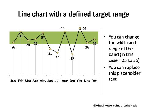 Graphs Showing Performance against Target