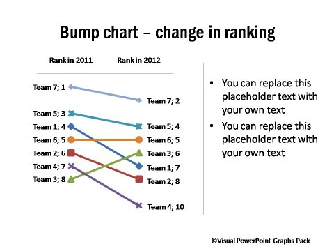 Bump Chart Showing Change in Ranking