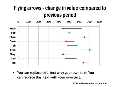 Flying Arrows Showing Change in Performance