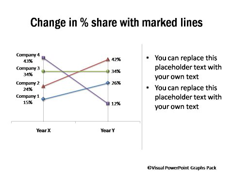 Change in Percentage Market Share Compared