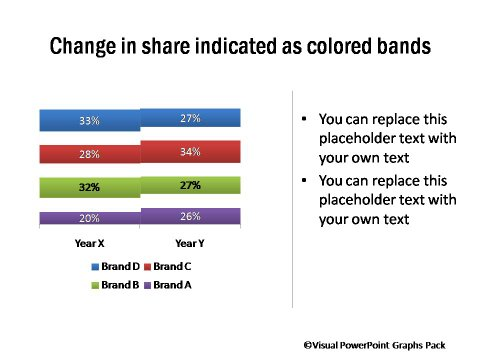 Change in Share over Time - Compared