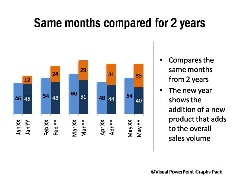 PowerPoint graph showing Month to Month Comparison Across 2 Years