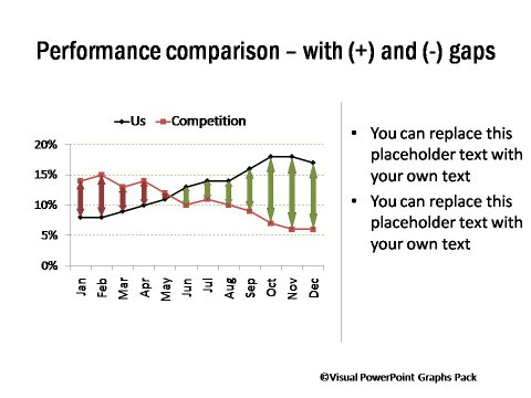 Performance Across Products