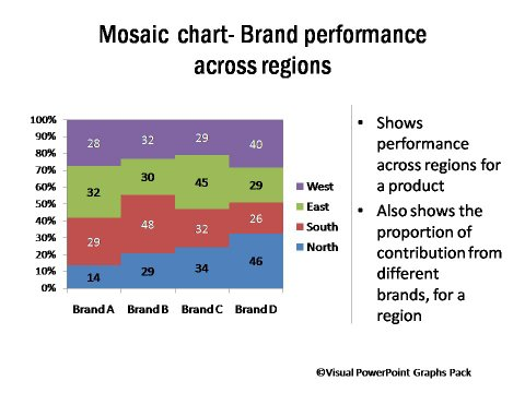 Mosaic Chart Comparing Brand Performance Across Regions