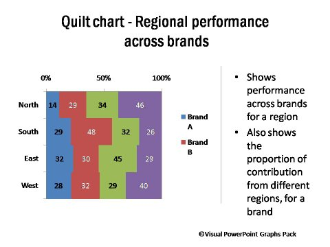 Quilt Chart Showing Regional Performance Across Brands