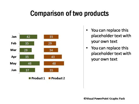 2 Product Comparison with Bar Charts