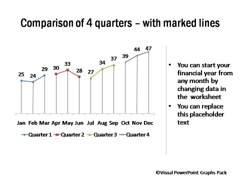 Performance Comparison of 4 Quarters with Marked Lines