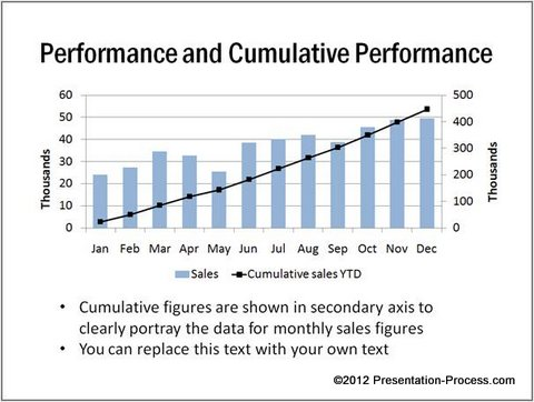 Performance Cumulative Chart Combined