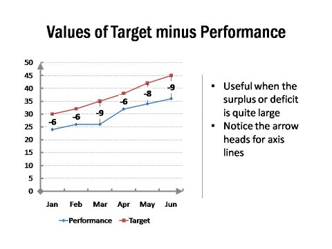Values of Target Less Performance