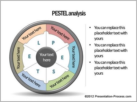 PESTEL analysis from CEO Pack 2
