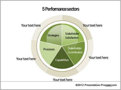 """the five factor model Numerous inventories measure the """"big five"""" factors of the five-factor model, which has proven to be effective to researchers and practitioners in many industries."""