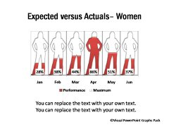 Expected vs Actuals Women