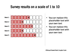 Survey Result 1 to 10 Scale