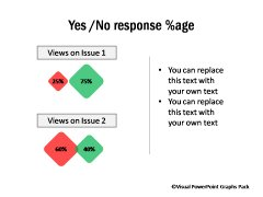 Yes and No Response %