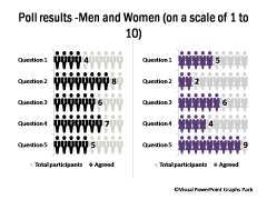 Men and Women on Scale of 10