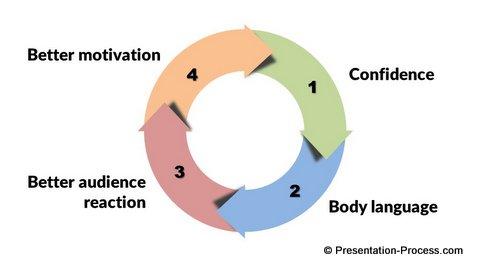 Positive Spiral in Big Business Presentations