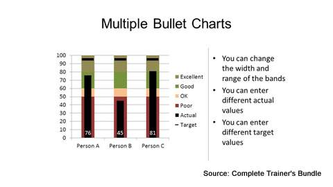 PowerPoint Bullet Charts