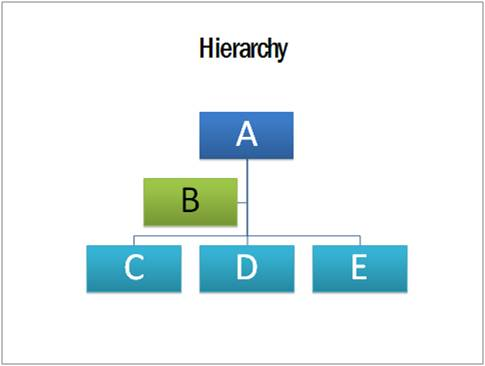 PowerPoint chart Hierarchy