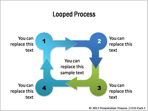 Looped Process Flow from CEO Pack 2