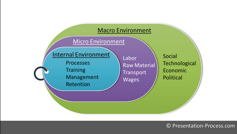PowerPoint Environmental Analysis