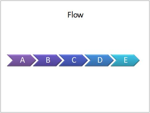 PowerPoint Flow Diagram