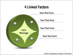 4 Linked Factors