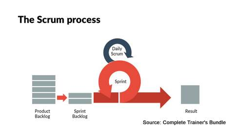 PowerPoint Framework SCRUM