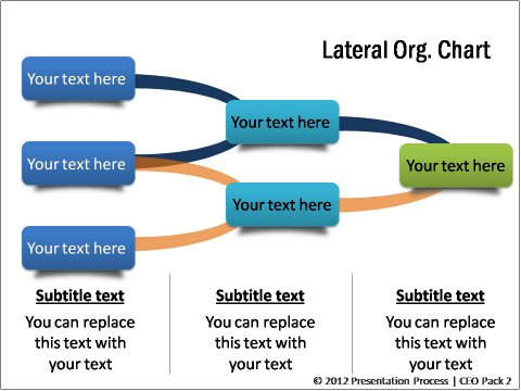 Lateral Org Chart