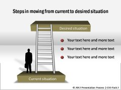 Moving to Desired Situation
