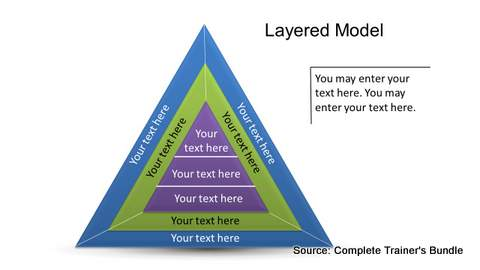 PowerPoint Levels Model