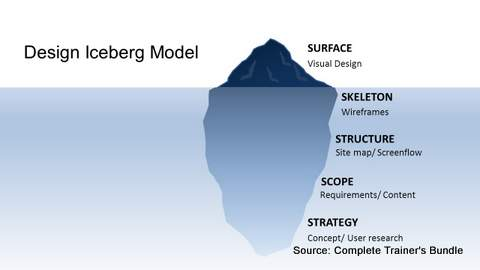 PowerPoint Models Design Iceberg
