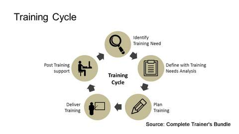 PowerPoint Training Cycle