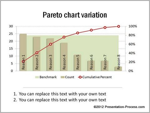 Creative Powerpoint Pareto Charts