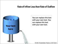 Rate of Inflow less than Rate of Outflow