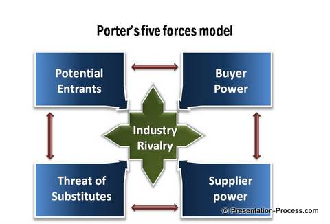 Porters 5 Forces Model: