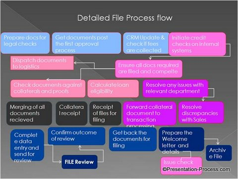 PowerPoint Process Flow