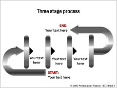 Stages in Process Flows