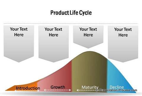 PowerPoint Product Life Cycle Diagrams from PowerPoint Charts and Diagrams CEO Pack
