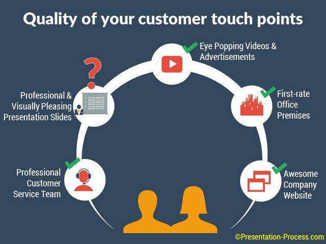 Do Your Powerpoint Slides Reflect Your Brand Promise