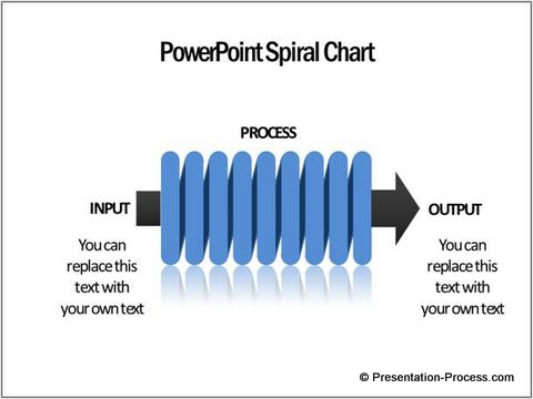 create eye catching powerpoint spiral chart easily - Input Process Output Diagram Template