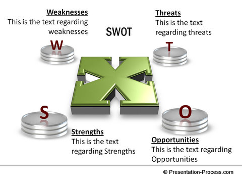 SWOT template from CEO Pack 1