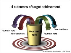 4 Outcomes of Target Achievement