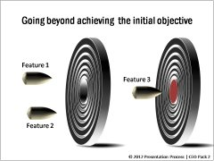 Going beyond Initial Objective