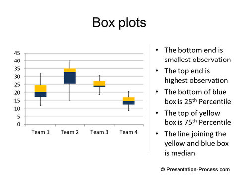 Box Plots from Graphs Pack
