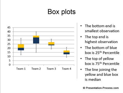 Box Plot Excel Template