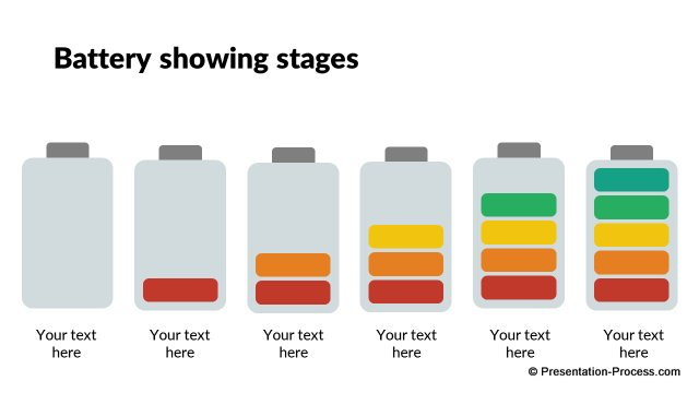 Battery showing stages