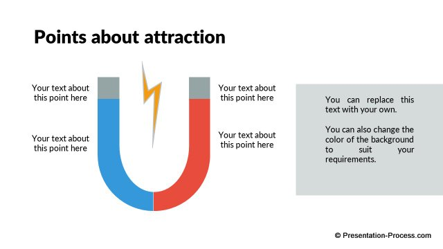 Points about attraction